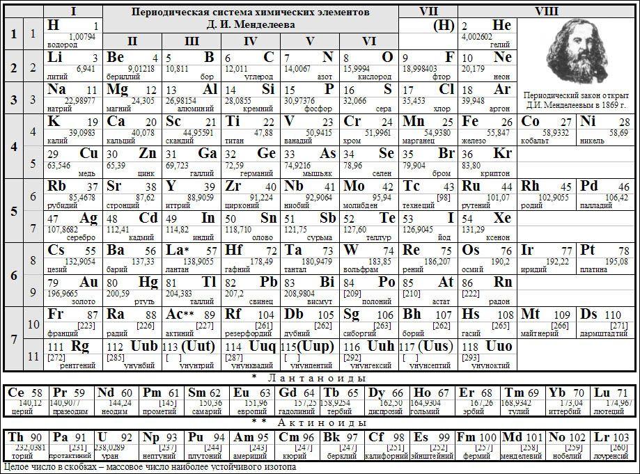Tabla periodica en ruso images periodic table and sample with full tabla periodica en ruso images periodic table and sample with full tabla periodica en ruso image urtaz Choice Image